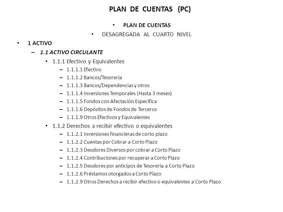 PLAN DE CUENTAS DESAGREGADA AL CUARTO NIVEL 1 ACTIVO – 1.1 ACTIVO CIRCULANTE 1.1.1 Efectivo y Equivalentes – 1.1.1.1 Efectivo – 1.1.1.2 Bancos/Tesorería – 1.1.1.3 Bancos/Dependencias y otros – 1.1.1.4 Inversiones Temporales (Hasta 3 meses) – 1.1.1.5 Fondos con Afectación Específica – 1.1.1.6 Depósitos de Fondos de Terceros – 1.1.1.9 Otros Efectivos y Equivalentes 1.1.2 Derechos a recibir efectivo o equivalentes – 1.1.2.1 Inversiones financieras de corto plazo – 1.1.2.2 Cuentas por Cobrar a Corto Plazo – 1.1.2.3 Deudores Diversos por cobrar a Corto Plazo – 1.1.2.4 Contribuciones por recuperar a Corto Plazo – 1.1.2.5 Deudores por anticipos de Tesorería a Corto Plazo – 1.1.2.6 Préstamos otorgados a Corto Plazo – 1.1.2.9 Otros Derechos a recibir efectivo o equivalentes a Corto Plazo PLAN DE CUENTAS (PC)