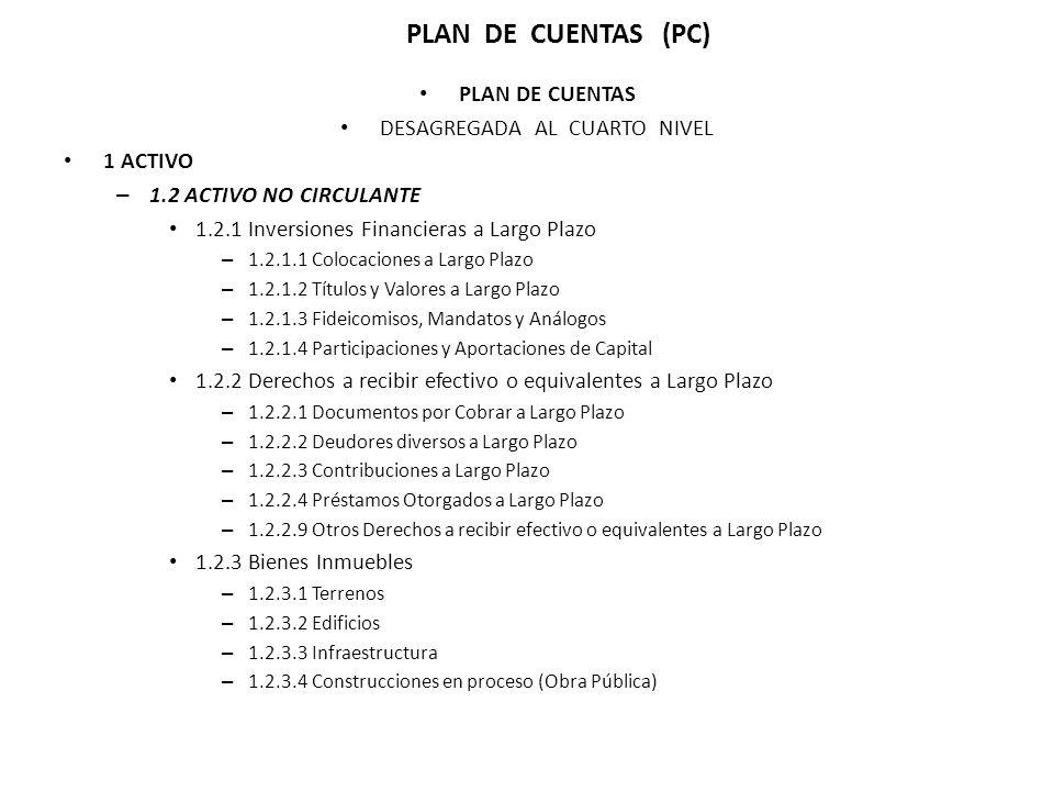 PLAN DE CUENTAS DESAGREGADA AL CUARTO NIVEL 1 ACTIVO – 1.2 ACTIVO NO CIRCULANTE 1.2.1 Inversiones Financieras a Largo Plazo – 1.2.1.1 Colocaciones a Largo Plazo – 1.2.1.2 Títulos y Valores a Largo Plazo – 1.2.1.3 Fideicomisos, Mandatos y Análogos – 1.2.1.4 Participaciones y Aportaciones de Capital 1.2.2 Derechos a recibir efectivo o equivalentes a Largo Plazo – 1.2.2.1 Documentos por Cobrar a Largo Plazo – 1.2.2.2 Deudores diversos a Largo Plazo – 1.2.2.3 Contribuciones a Largo Plazo – 1.2.2.4 Préstamos Otorgados a Largo Plazo – 1.2.2.9 Otros Derechos a recibir efectivo o equivalentes a Largo Plazo 1.2.3 Bienes Inmuebles – 1.2.3.1 Terrenos – 1.2.3.2 Edificios – 1.2.3.3 Infraestructura – 1.2.3.4 Construcciones en proceso (Obra Pública) PLAN DE CUENTAS (PC)