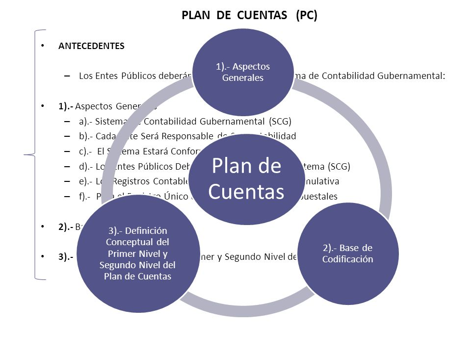 ANTECEDENTES – Los Entes Públicos deberán asegurarse que el Sistema de Contabilidad Gubernamental: 1).- Aspectos Generales – a).- Sistema de Contabilidad Gubernamental (SCG) – b).- Cada Ente Será Responsable de Su Contabilidad – c).- El Sistema Estará Conformado Por – d).- Los Entes Públicos Deberán Asegurarse que el Sistema (SCG) – e).- Los Registros Contables se Llevaran con Base Acumulativa – f).- Para el Registro Único de Las Operaciones Presupuestales 2).- Base de Codificación 3).- Definición Conceptual del Primer y Segundo Nivel del Plan de Cuentas PLAN DE CUENTAS (PC) Plan de Cuentas 1).- Aspectos Generales 2).- Base de Codificación 3).- Definición Conceptual del Primer Nivel y Segundo Nivel del Plan de Cuentas
