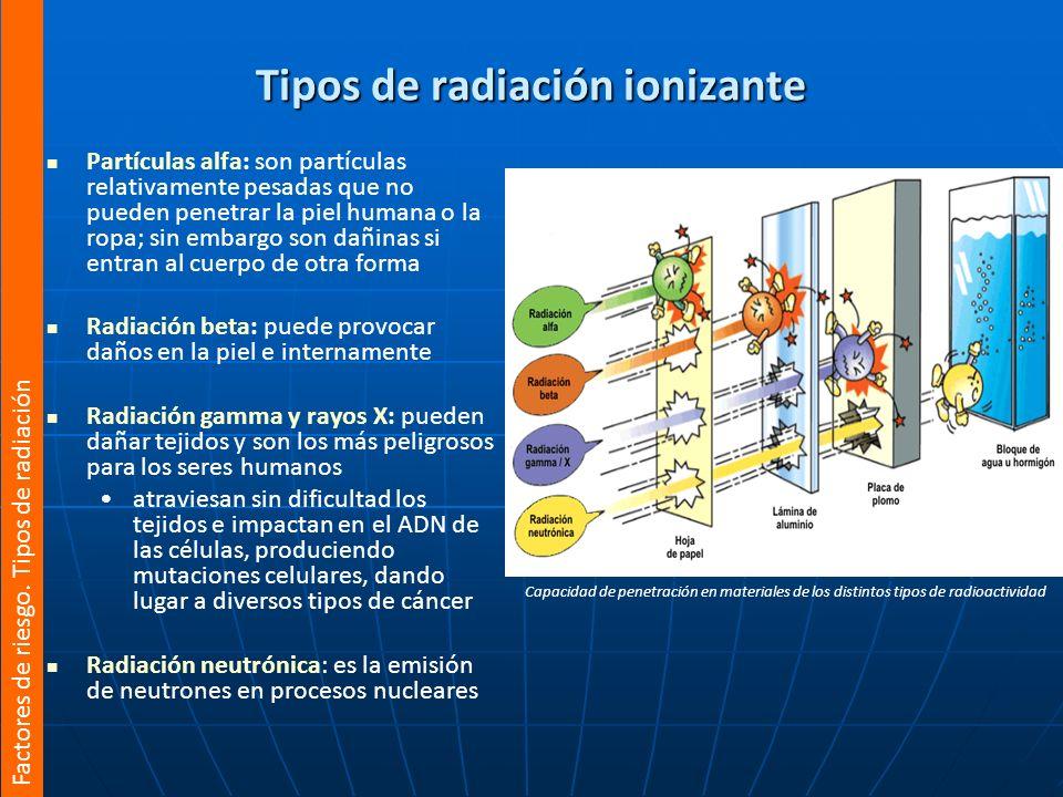 Capacidad de penetración en materiales de los distintos tipos de radioactividad Tipos de radiación ionizante Partículas alfa: son partículas relativam