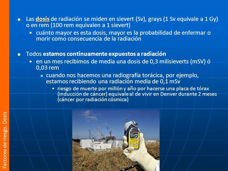 La radiación de fondo en un día oscila entre los 0,08 μSv/h del País Vasco hasta los 0,19 μSv/h de Pontevedra, debido a su diferente configuración geológica.