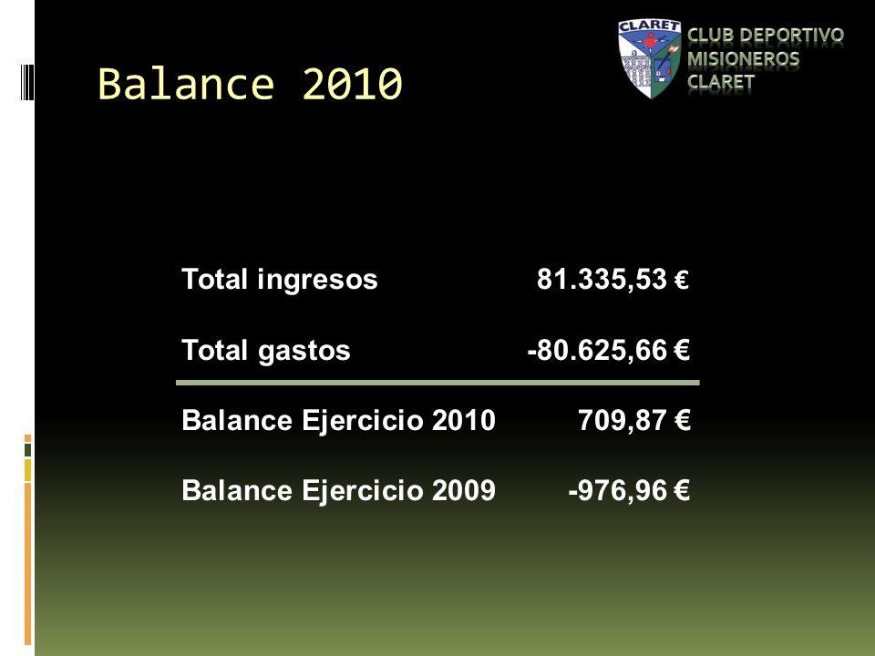 Balance 2010 Total ingresos81.335,53 Total gastos-80.625,66 Balance Ejercicio 2010709,87 Balance Ejercicio 2009-976,96