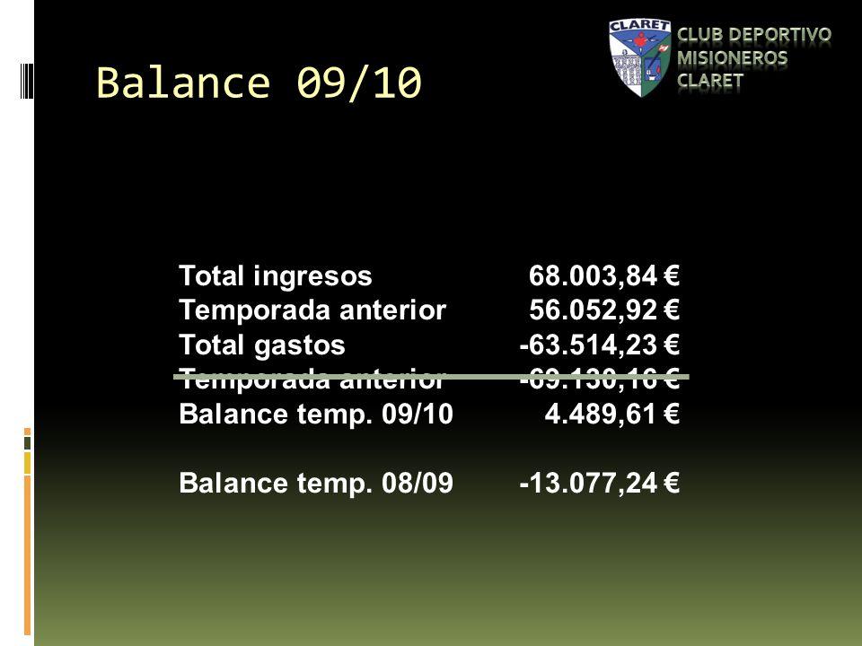 Balance 09/10 Total ingresos 68.003,84 Temporada anterior56.052,92 Total gastos-63.514,23 Temporada anterior-69.130,16 Balance temp.