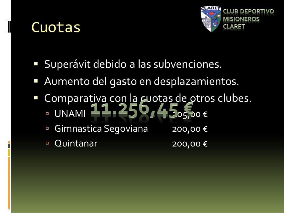 Cuotas Superávit debido a las subvenciones. Aumento del gasto en desplazamientos.
