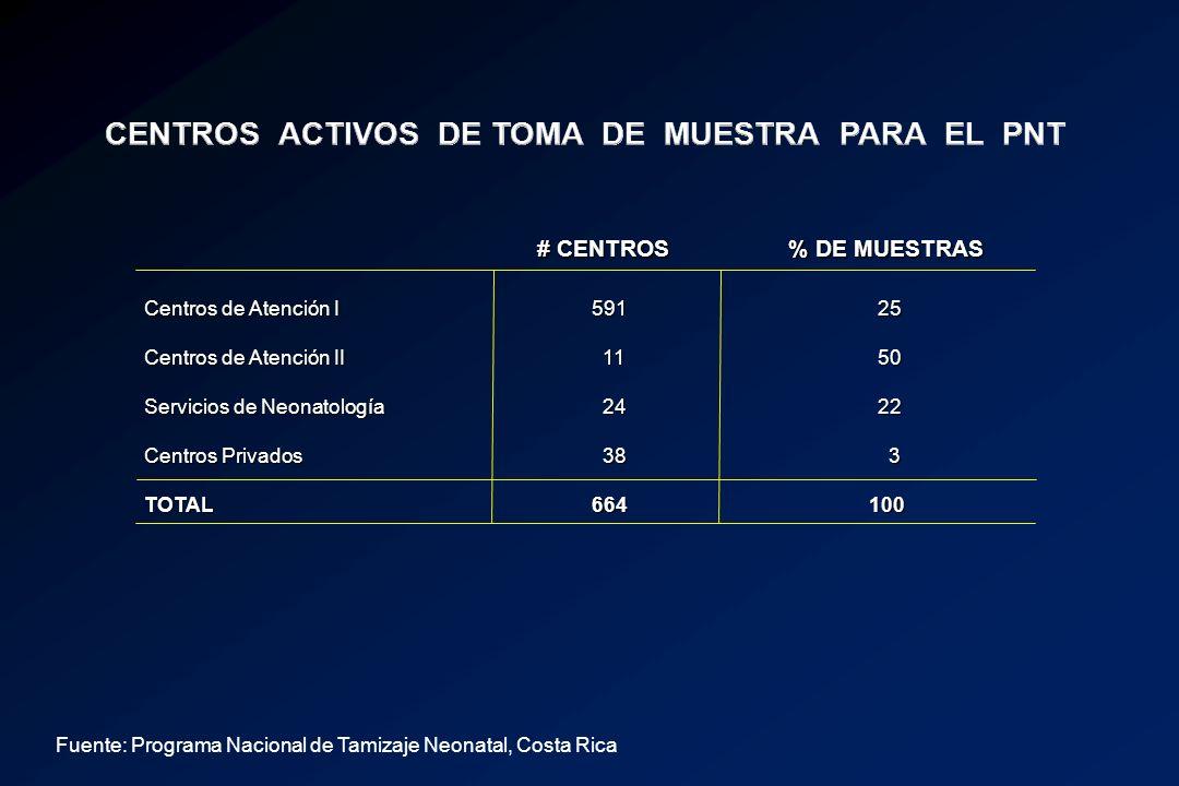 # CENTROS % DE MUESTRAS # CENTROS % DE MUESTRAS Centros de Atención I 59125 Centros de Atención II 1150 Servicios de Neonatología 2422 Centros Privado
