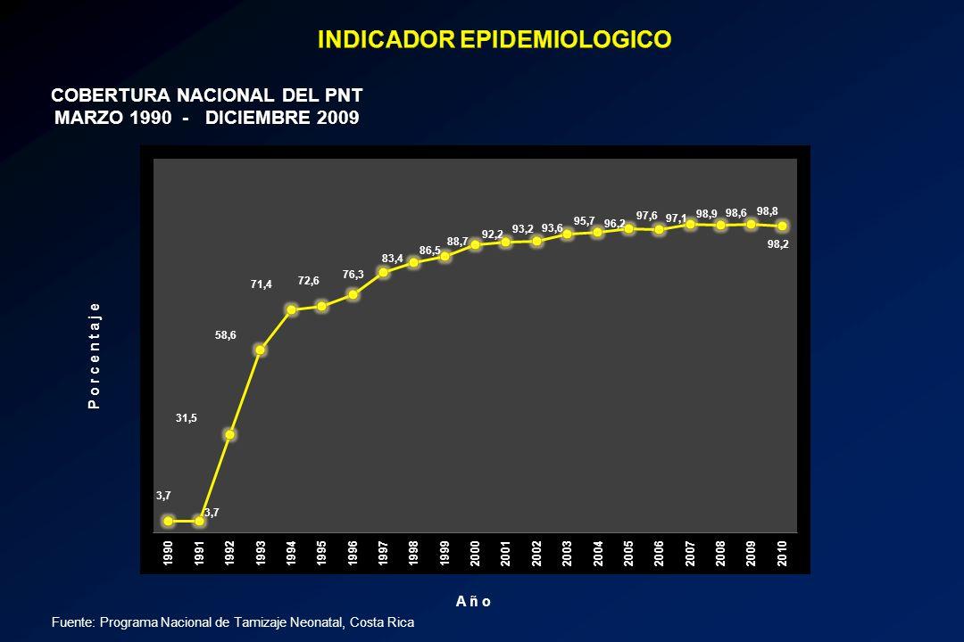 Años COBERTURA NACIONAL DEL PNT MARZO 1990 - DICIEMBRE 2009 Fuente: Programa Nacional de Tamizaje Neonatal, Costa Rica Porcentaje Año