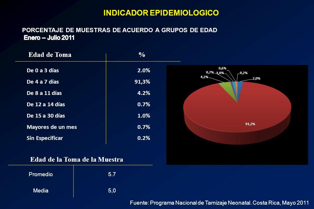 Promedio5.7 Media5,0 Edad de la Toma de la Muestra De 0 a 3 días2.0% De 4 a 7 días91,3% De 8 a 11 días4.2% De 12 a 14 días0.7% De 15 a 30 días1.0% May