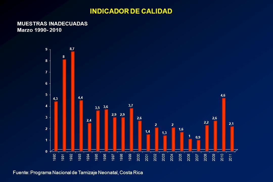 Fuente: Programa Nacional de Tamizaje Neonatal, Costa Rica