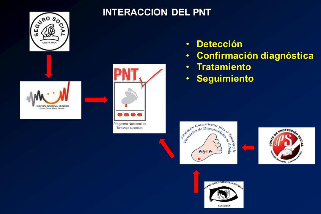 DetecciónDetección Confirmación diagnósticaConfirmación diagnóstica TratamientoTratamiento SeguimientoSeguimiento INTERACCION DEL PNT