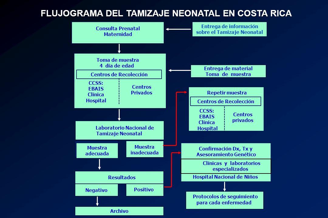 FLUJOGRAMA DEL TAMIZAJE NEONATAL EN COSTA RICA Negativo Toma de muestra 4 día de edad CCSS: EBAIS Clínica Hospital Centros Privados Laboratorio Nacion