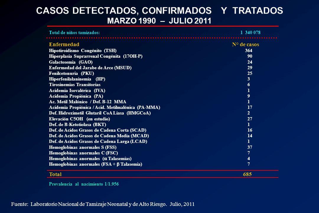Total de niños tamizados: 1 340 078 Enfermedad N° de casos Hipotiroidismo Congénito (TSH) 364 Hiperplasia Suprarrenal Congénita (17OH-P) 90 Galactosem