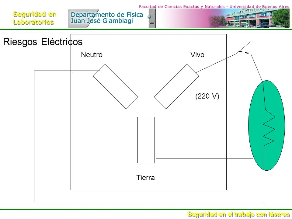 Seguridad en Laboratorios Seguridad en Laboratorios Seguridad en el trabajo con láseres ClaseLuz directaLuz difusa 1seguroNo 2 (vis)< 1mW Sólo después de 0.25s No 3a1mW<P<5mWSíNo 3b< 500mWSi Sólo cuando la potencia está cerca del límite de 0.5 W 4> 500 mWSí Clases de láseres Daño ocular