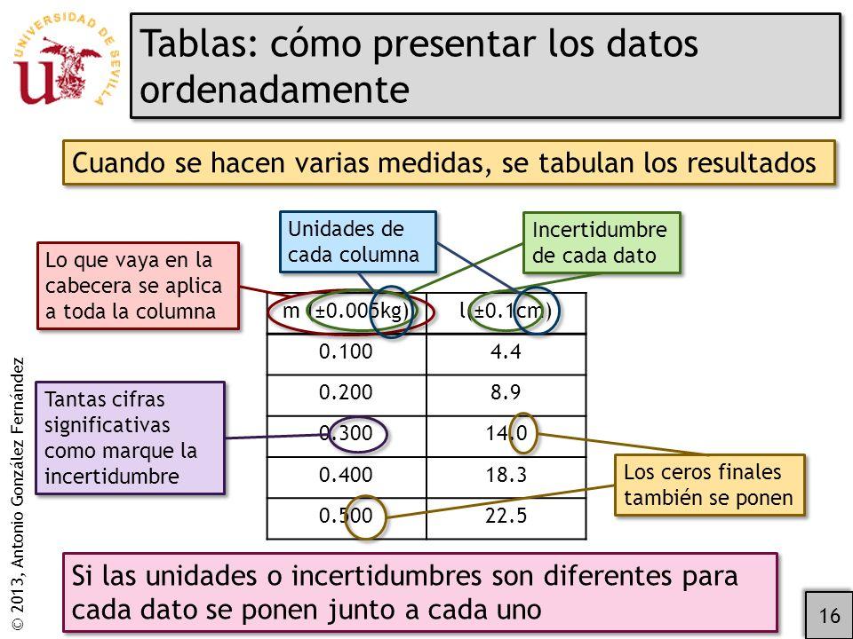 © 2013, Antonio González Fernández Tablas: cómo presentar los datos ordenadamente 16 Cuando se hacen varias medidas, se tabulan los resultados m (±0.005kg)l(±0.1cm) 0.1004.4 0.2008.9 0.30014.0 0.40018.3 0.50022.5 Si las unidades o incertidumbres son diferentes para cada dato se ponen junto a cada uno Lo que vaya en la cabecera se aplica a toda la columna Incertidumbre de cada dato Unidades de cada columna Los ceros finales también se ponen Tantas cifras significativas como marque la incertidumbre