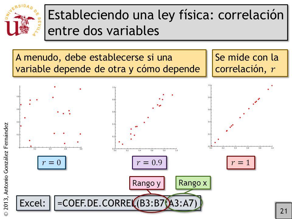 © 2013, Antonio González Fernández Estableciendo una ley física: correlación entre dos variables 21 A menudo, debe establecerse si una variable depende de otra y cómo depende Excel: =COEF.DE.CORREL(B3:B7;A3:A7) Rango x Rango y