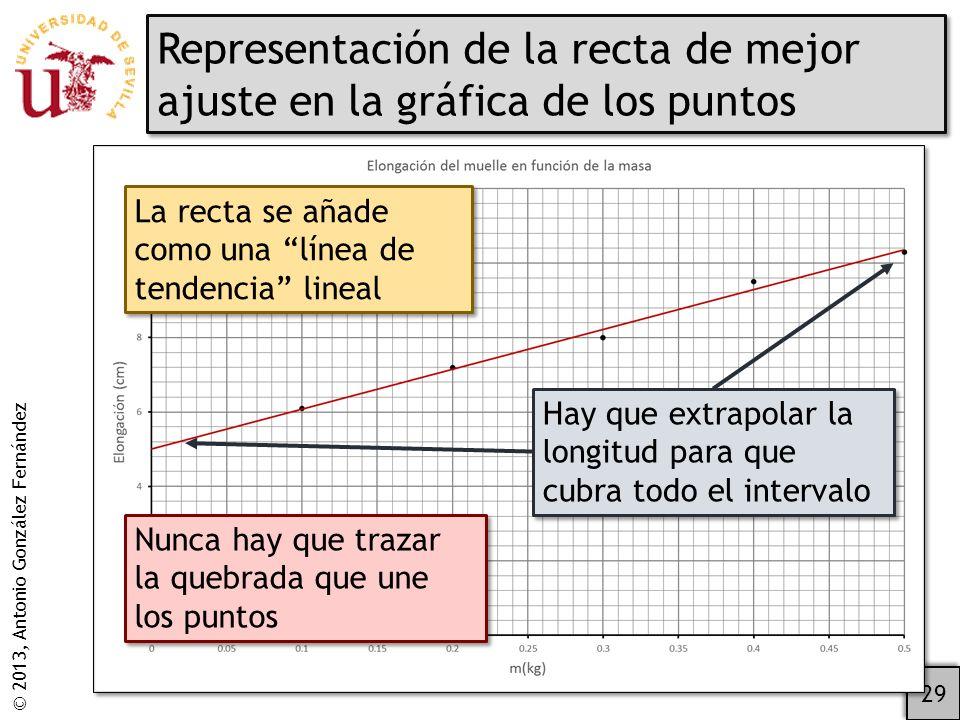 © 2013, Antonio González Fernández Representación de la recta de mejor ajuste en la gráfica de los puntos 29 La recta se añade como una línea de tendencia lineal Hay que extrapolar la longitud para que cubra todo el intervalo Nunca hay que trazar la quebrada que une los puntos