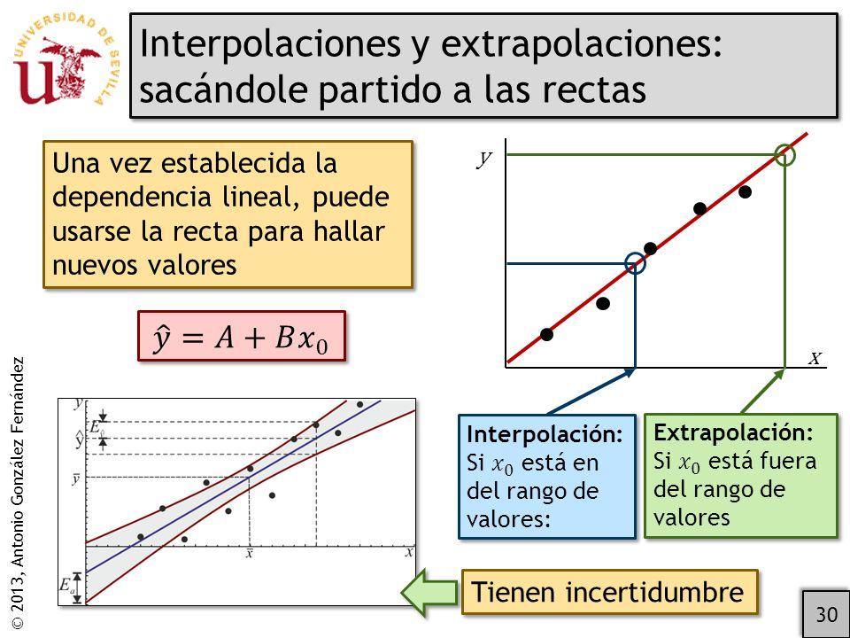 © 2013, Antonio González Fernández Interpolaciones y extrapolaciones: sacándole partido a las rectas 30 Una vez establecida la dependencia lineal, puede usarse la recta para hallar nuevos valores y x Tienen incertidumbre