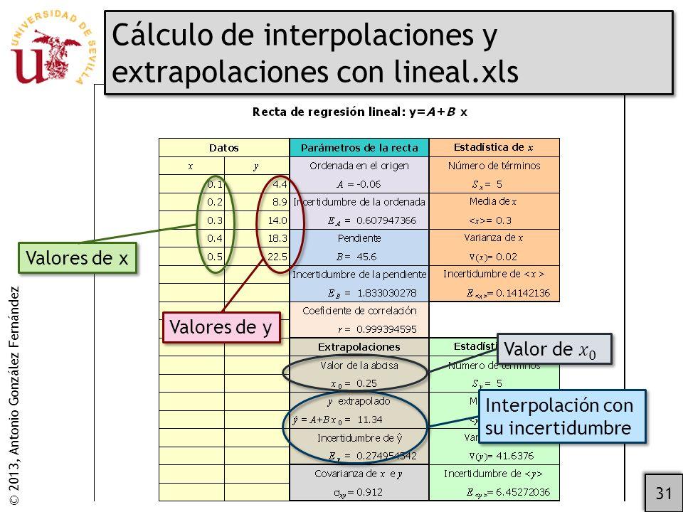 © 2013, Antonio González Fernández Cálculo de interpolaciones y extrapolaciones con lineal.xls 31 Valores de y Valores de x Interpolación con su incertidumbre