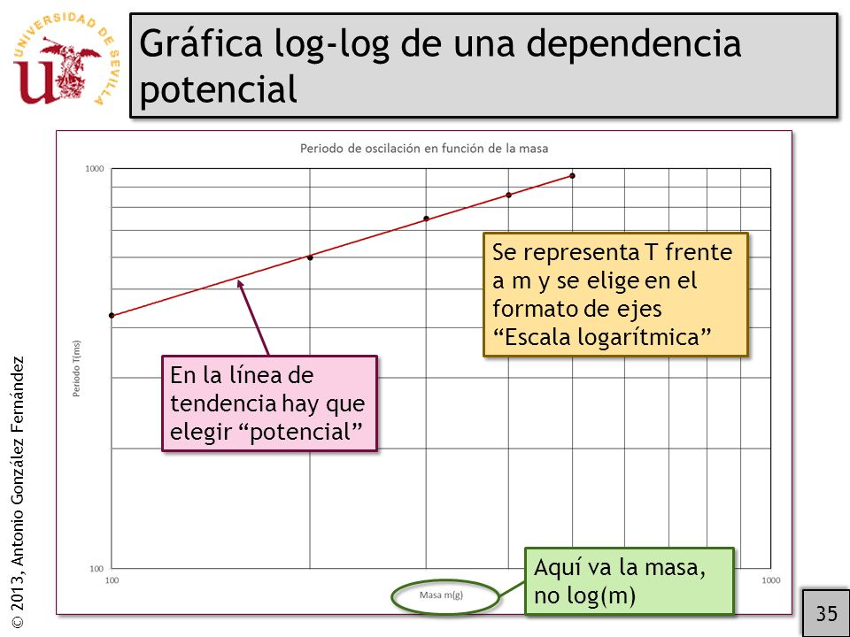 © 2013, Antonio González Fernández Gráfica log-log de una dependencia potencial 35 Aquí va la masa, no log(m) Se representa T frente a m y se elige en el formato de ejes Escala logarítmica En la línea de tendencia hay que elegir potencial