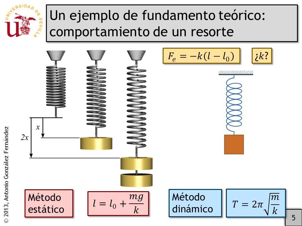 © 2013, Antonio González Fernández Un ejemplo de fundamento teórico: comportamiento de un resorte 5 Método estático Método dinámico