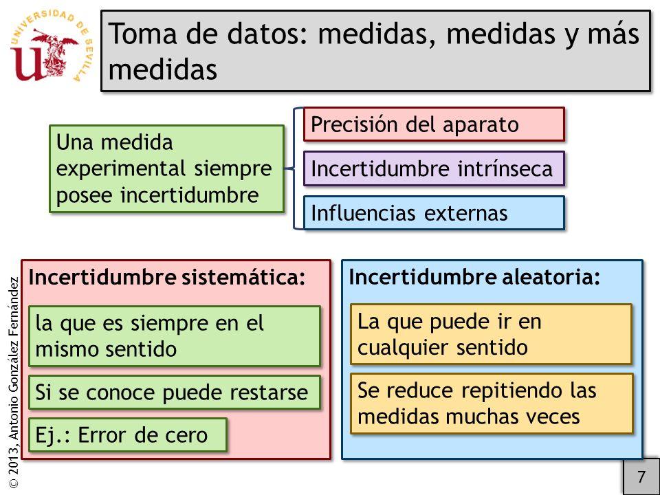 © 2013, Antonio González Fernández Cálculo de la media y su incertidumbre empleando el programa lineal.xls 18 Disponible en la web de prácticas Lista de valores de medidas Ojo: dependiendo de la configuración de cada ordenador, puede haber coma o punto decimal