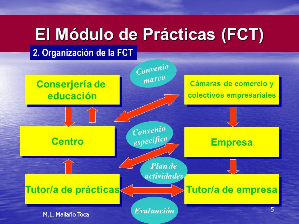 5 El Módulo de Prácticas (FCT) Empresa Tutor/a de empresa Centro 2.