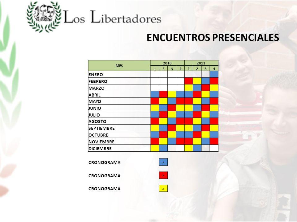 ENCUENTROS PRESENCIALES MES 20102011 12341234 ENERO FEBRERO MARZO ABRIL MAYO JUNIO JULIO AGOSTO SEPTIEMBRE OCTUBRE NOVIEMBRE DICIEMBRE CRONOGRAMA 1 2