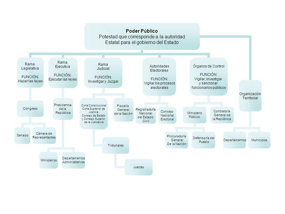Poder Público Potestad que corresponde a la autoridad Estatal para el gobierno del Estado Rama Legislativa FUNCIÓN: Hacer las leyes Congreso Senado Cá