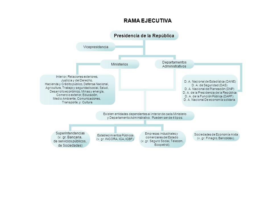RAMA EJECUTIVA Empresas industriales y comerciales del Estado (v. gr. Seguro Social, Telecom, Ecopetrol); Establecimientos Públicos (v. gr. INCORA, IC