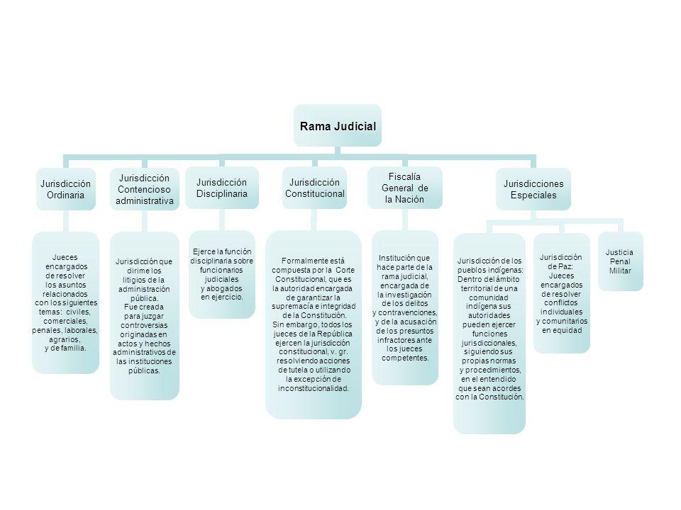 Rama Judicial Jurisdicción Ordinaria Jueces encargados de resolver los asuntos relacionados con los siguientes temas: civiles, comerciales, penales, l