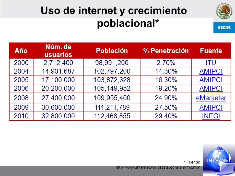 Numeralia de los medios mexicanos 498 mil 656 dominios registrados con terminación.mx*, con un número ilimitado de páginas o portales.} En 2000, había