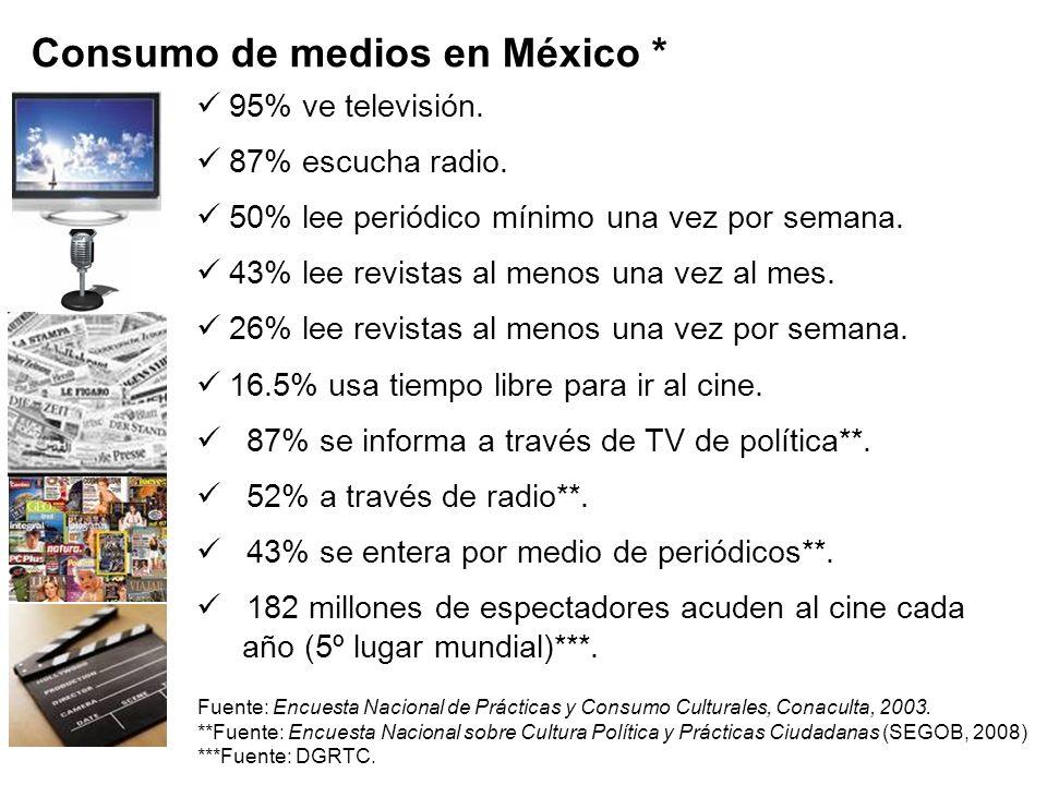 Numeralia de los medios mexicanos 23 millones 260 mil internautas al cierre de 2008, en el año 2000 eran de 5 millones 57 mil.** * Fuente: Portal de n