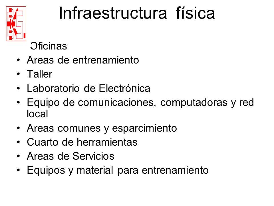 Infraestructura física Oficinas Areas de entrenamiento Taller Laboratorio de Electrónica Equipo de comunicaciones, computadoras y red local Areas comu