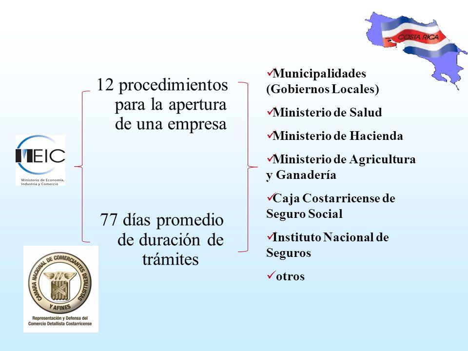 12 procedimientos para la apertura de una empresa 77 días promedio de duración de trámites Municipalidades (Gobiernos Locales) Ministerio de Salud Ministerio de Hacienda Ministerio de Agricultura y Ganadería Caja Costarricense de Seguro Social Instituto Nacional de Seguros otros