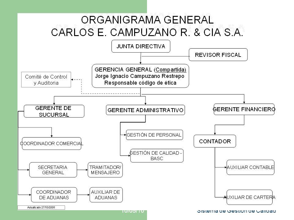 10/05/10 Sistema de Gestión de Calidad Administración de Personal Selección Identificación de posiciones criticas.