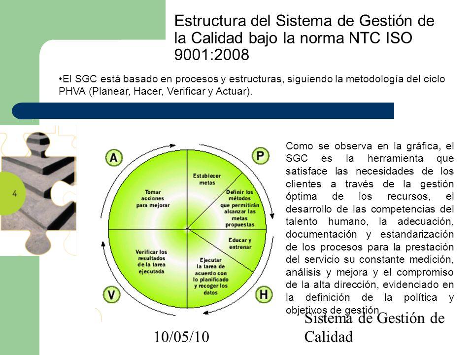 10/05/10 Sistema de Gestión de Calidad Estructura del Sistema de Gestión de la Calidad bajo la norma NTC ISO 9001:2008 El SGC está basado en procesos