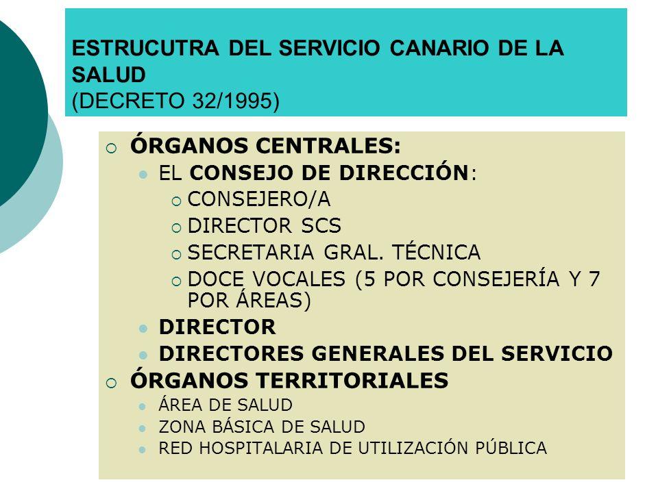ÁREAS DE SALUD ÓRGANOS DE DIRECCIÓN : DIRECTOS DEL ÁREA CONSEJO DE DIRECCIÓN PRESIDENTE DIRECTOR DEL ÁREA VOCALES ADMINISTRACIÓN: COMUNIDAD AUTÓNOMA CABILDO MUNICIPIOS DEL ÁREA ÓRGANOS DE PARTICIPACIÓN : CONSEJO DE SALUD DEL ÁREA: CORPORACIONES LOCALES (50% DE MIEMBROS) ORGANIZACIONES SINDICALES, COLEGIOS PROFESIONALES, USUARIOS (25% MIEMBROS) ADMINISTRACIÓN PÚBLICA