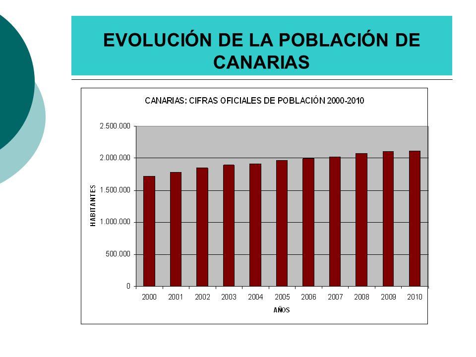 EVOLUCIÓN DEL GASTO SANITARIO EN CANARIAS