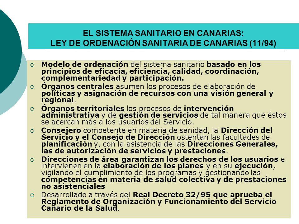 SISTEMA CANARIO DE SALUD FUNCIONES: PROMOCIÓN DE LA SALUD PREVENCIÓN DE LA ENFERMEDAD PROTECCIÓN DE FACTORES QUE AMENAZAN LA SALUD INDIVIDUAL Y COLECTIVA ASISTENCIA REHABILITACIÓN Y REINSERCIÓN DERECHOS Y DEBERES: DERECHO A LIBRE ELECCIÓN DE MÉDICO Y CENTRO O ESTABLECIMIENTO.