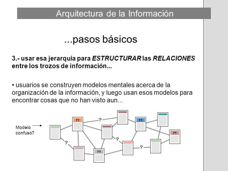 ...pasos básicos 3.- usar esa jerarquía para ESTRUCTURAR las RELACIONES entre los trozos de información... usuarios se construyen modelos mentales ace
