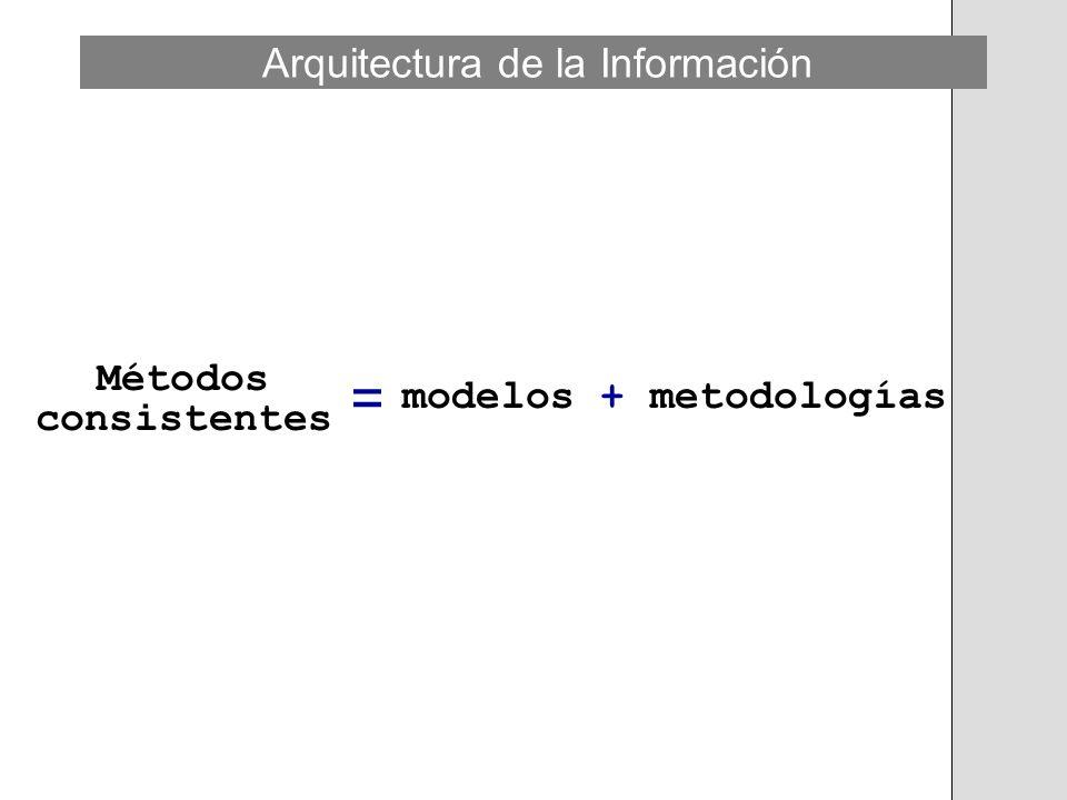 Métodos consistentes = modelos + metodologías Arquitectura de la Información