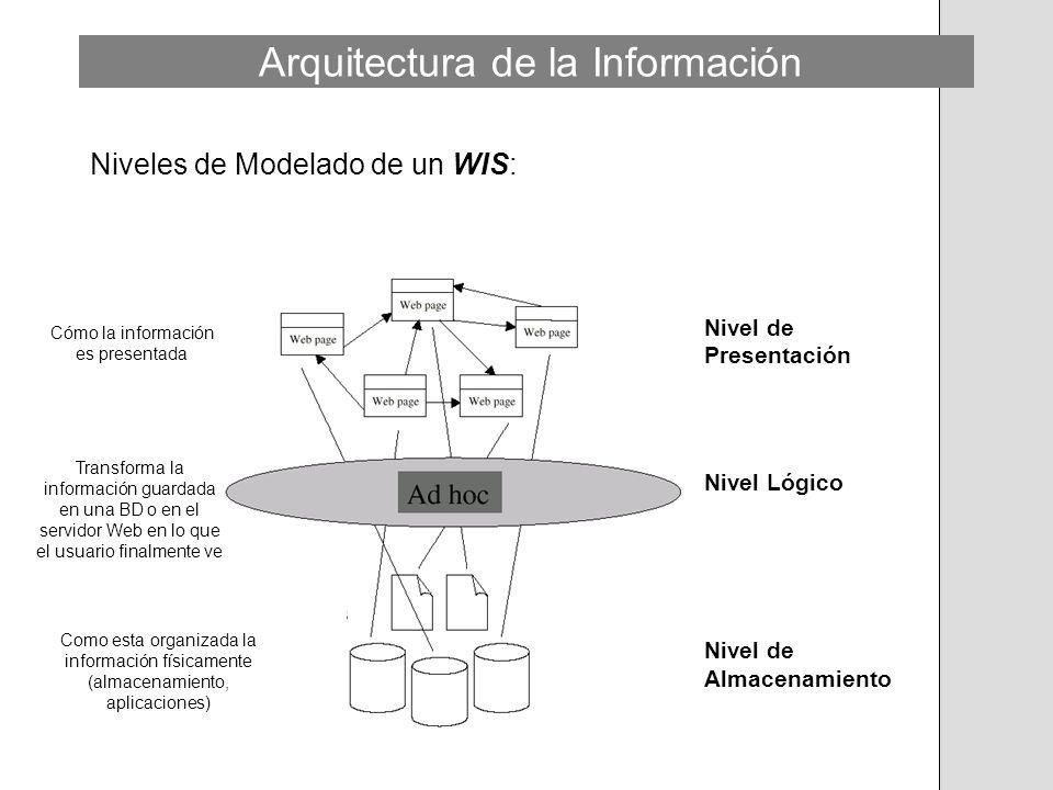 Niveles de Modelado de un WIS: Nivel de Presentación Nivel Lógico Nivel de Almacenamiento Cómo la información es presentada Como esta organizada la in