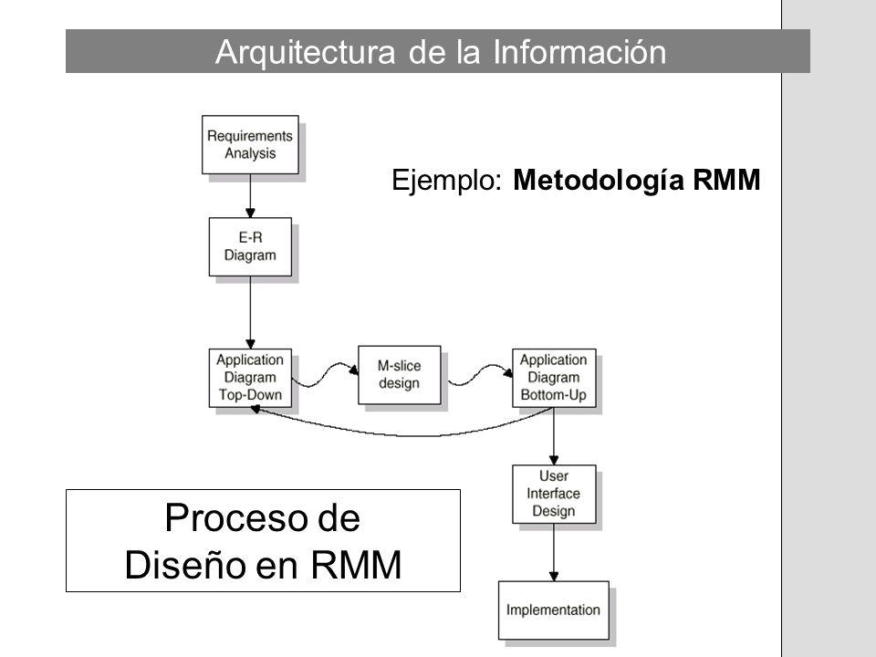 Ejemplo: Metodología RMM Proceso de Diseño en RMM Arquitectura de la Información