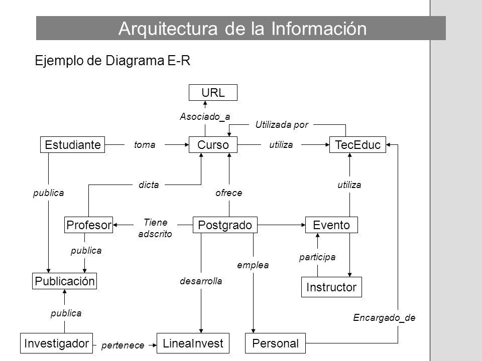 Ejemplo de Diagrama E-R URL CursoTecEducEstudiante ProfesorPostgradoEvento InvestigadorLineaInvestPersonal Instructor Publicación ofrece dicta Tiene a