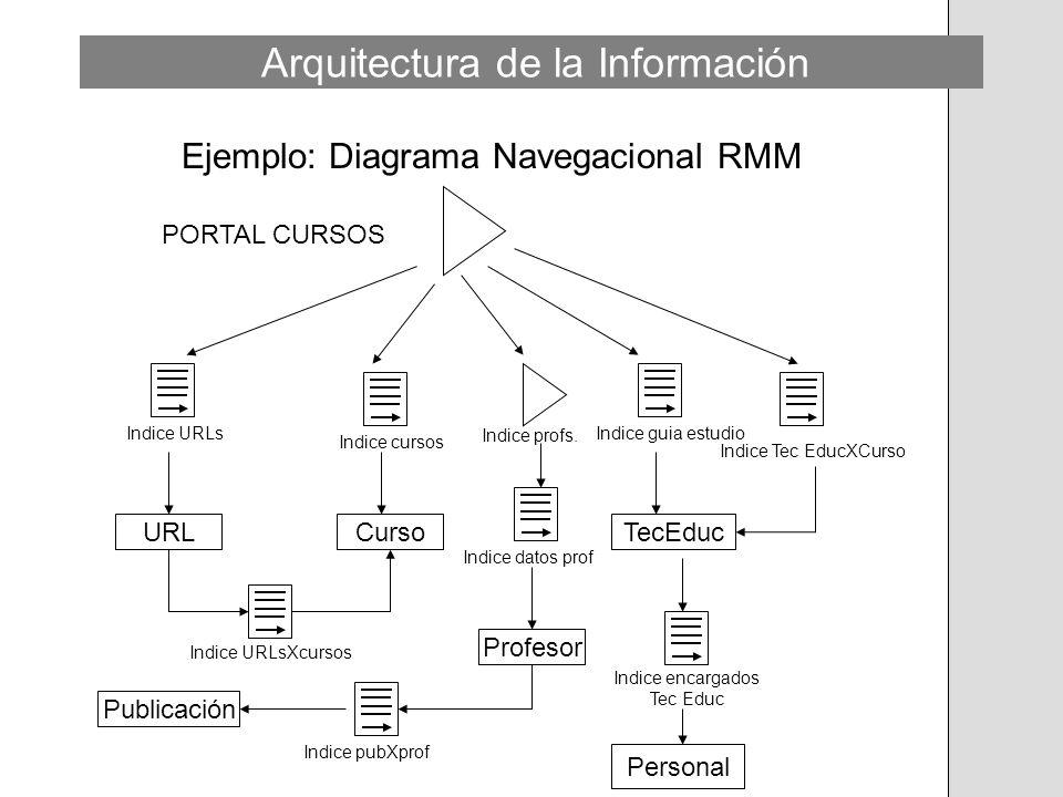 Ejemplo: Diagrama Navegacional RMM URLCursoTecEduc Profesor Publicación Personal PORTAL CURSOS Indice cursos Indice profs. Indice datos prof Indice en