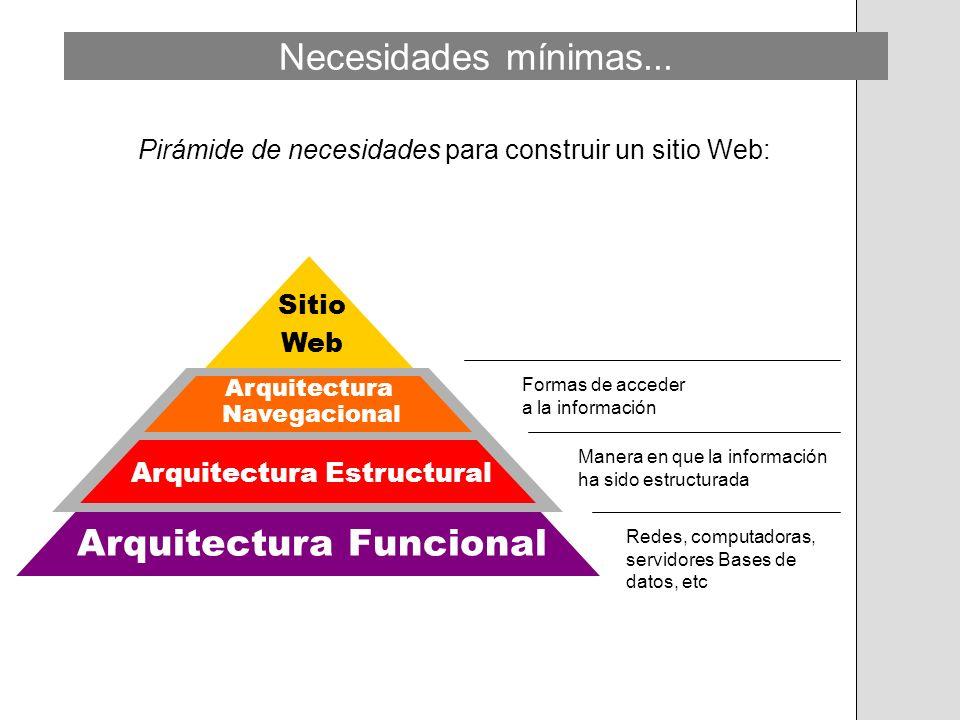 Sitio Web Arquitectura Navegacional Arquitectura Estructural Arquitectura Funcional Pirámide de necesidades para construir un sitio Web: Necesidades m