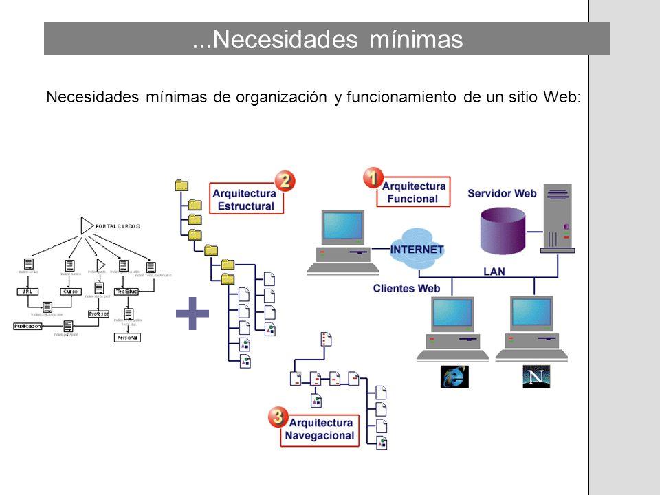 Características de un buen sitio Web Características deseables de un sitio Web: Los mejores sitios comparten e integran tres características básicas: 1.- Arquitectura de la Información.