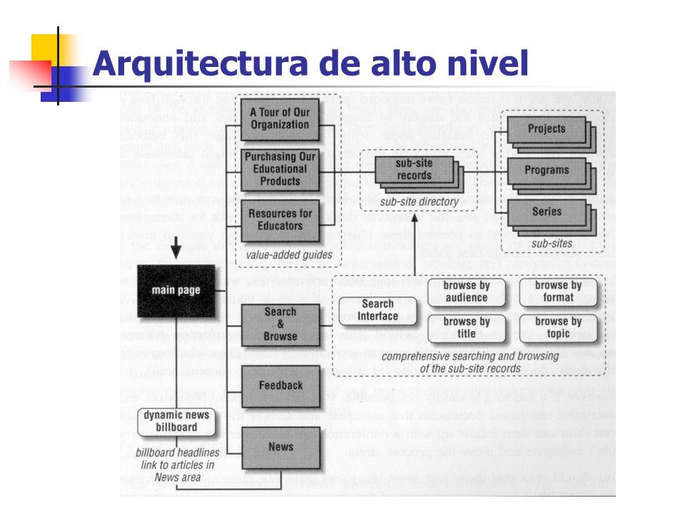 Arquitectura de alto nivel
