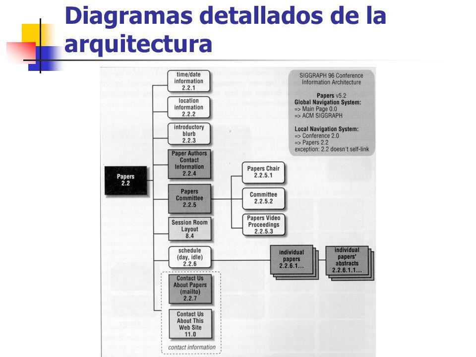Diagramas detallados de la arquitectura