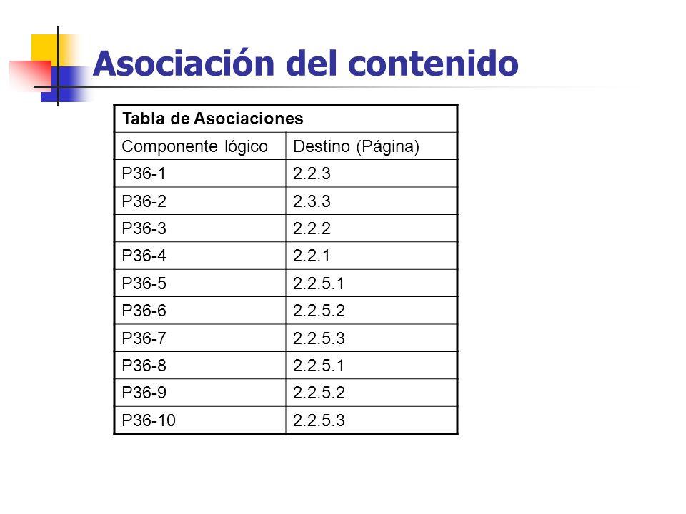 Tabla de Asociaciones Componente lógicoDestino (Página) P36-12.2.3 P36-22.3.3 P36-32.2.2 P36-42.2.1 P36-52.2.5.1 P36-62.2.5.2 P36-72.2.5.3 P36-82.2.5.1 P36-92.2.5.2 P36-102.2.5.3