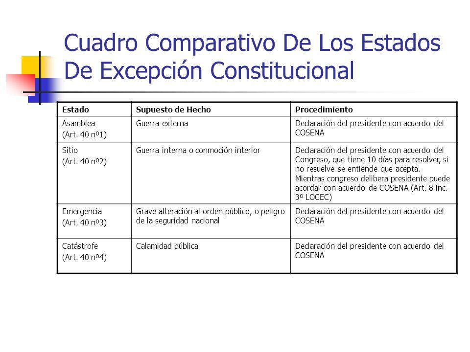 Cuadro Comparativo De Los Estados De Excepción Constitucional EstadoSupuesto de HechoProcedimiento Asamblea (Art. 40 nº1) Guerra externaDeclaración de